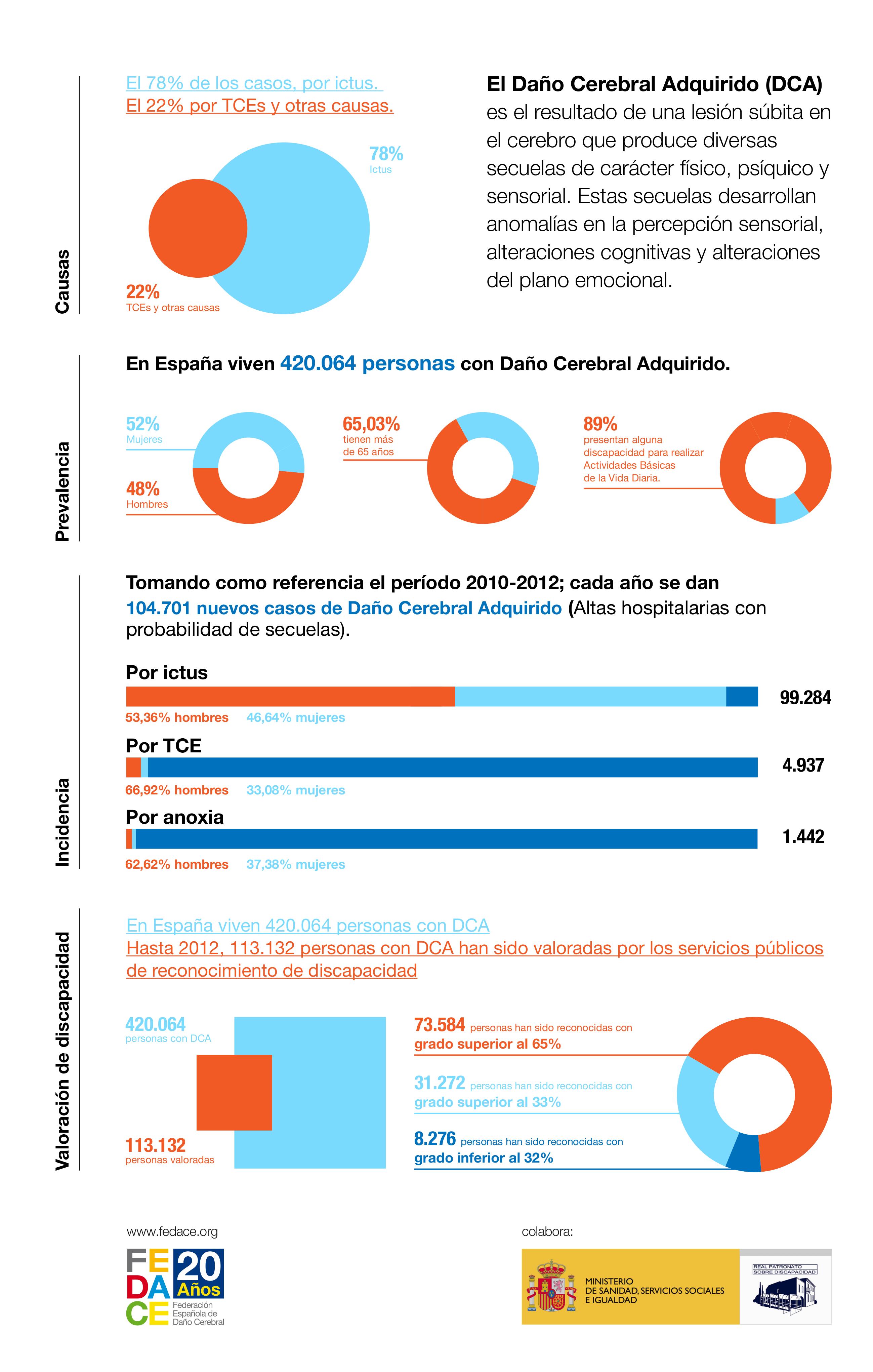 Principales datos de incidencia del Daño Cerebral en España